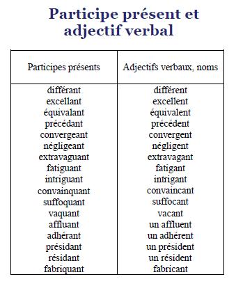 Mémo Pratique de l'Orthographe PDF livre en ligne 3