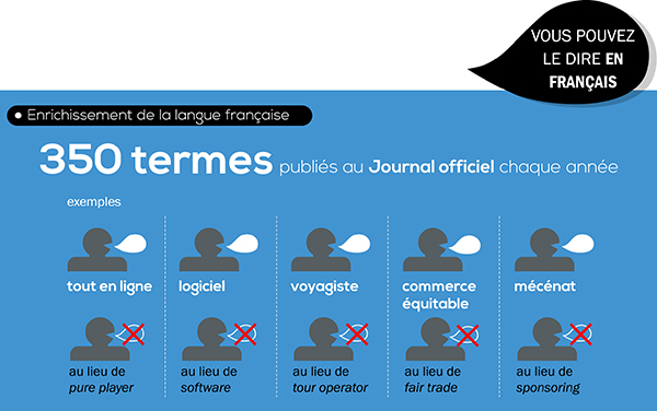 Infographie: Les 20 ans de la loi sur l'emploi de la langue française 8