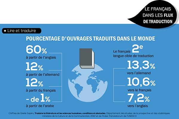 Infographie: Les 20 ans de la loi sur l'emploi de la langue française 4