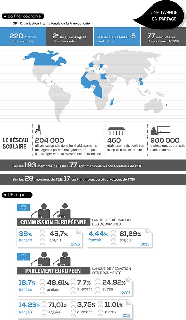 Infographie: Les 20 ans de la loi sur l'emploi de la langue française 5
