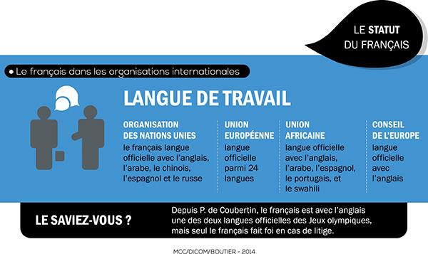 Infographie: Les 20 ans de la loi sur l'emploi de la langue française 10