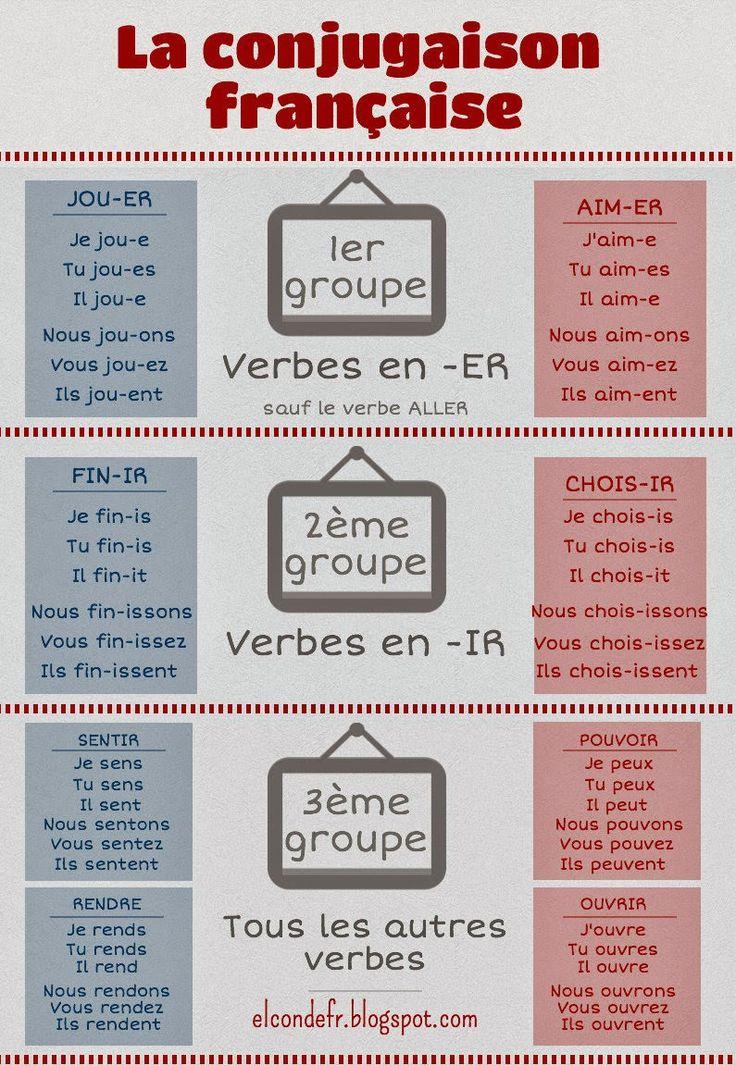 Infographie : la conjugaison française 1