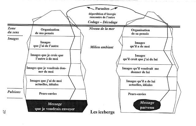 Vivre la Communication PDF de Colette Bizourad 3